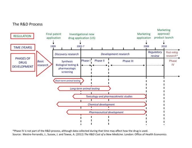 RD-Process