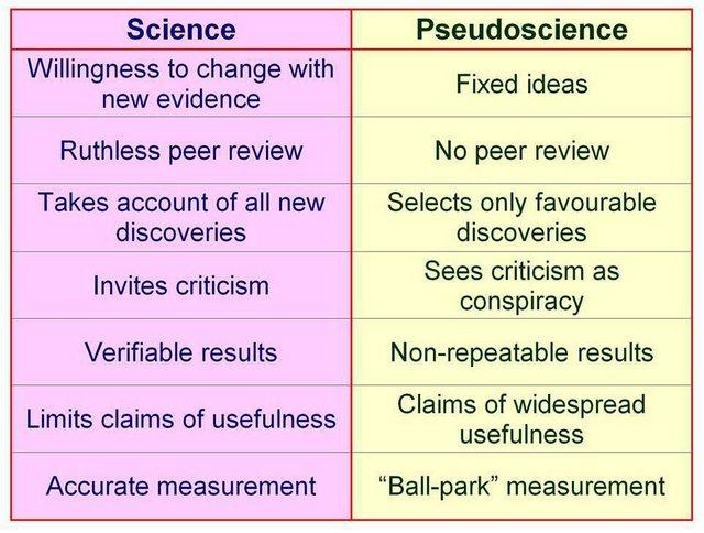 Science versus Pseudoscience