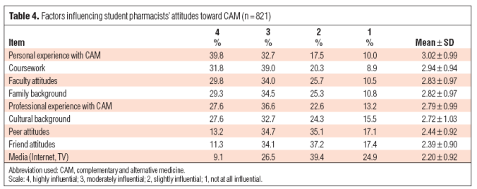 table 4 - JAPhA - CAM
