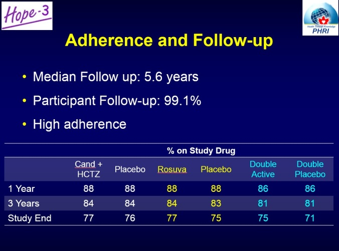 In this trial, drugs were better tolerated than the placebo.